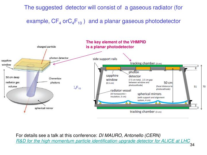 The suggested  detector will consist of  a gaseous radiator (for example, CF