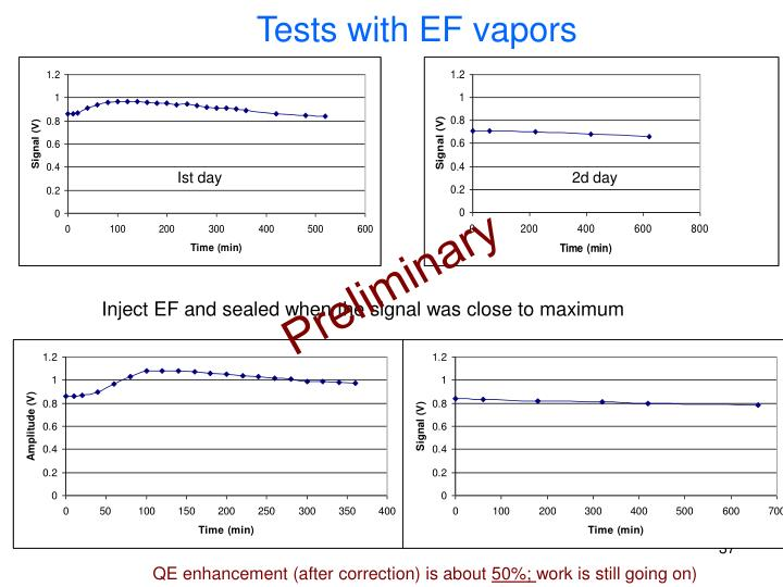 Tests with EF vapors