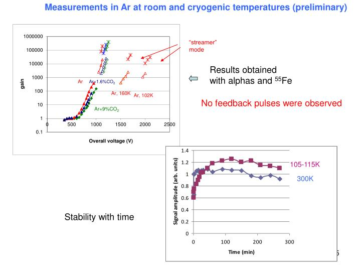 Measurements in Ar at room and cryogenic temperatures (preliminary)