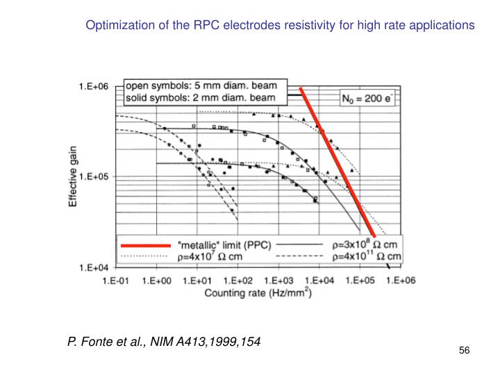 Optimization of the RPC electrodes resistivity for high rate applications