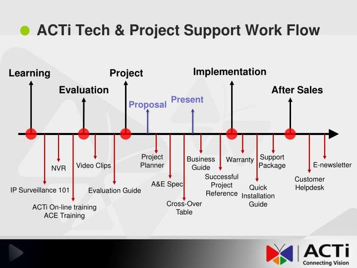 Acti tech project support work flow