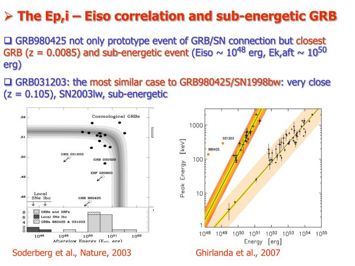 The Ep,i – Eiso correlation and sub-energetic GRB