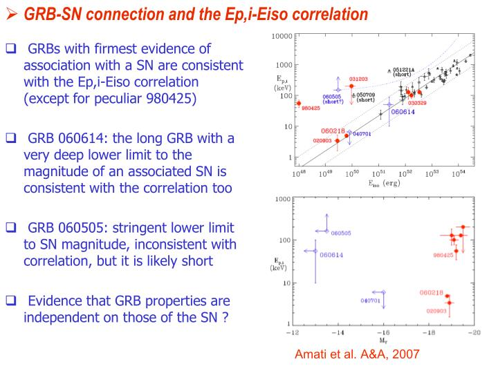 GRB-SN connection and the Ep,i-Eiso correlation
