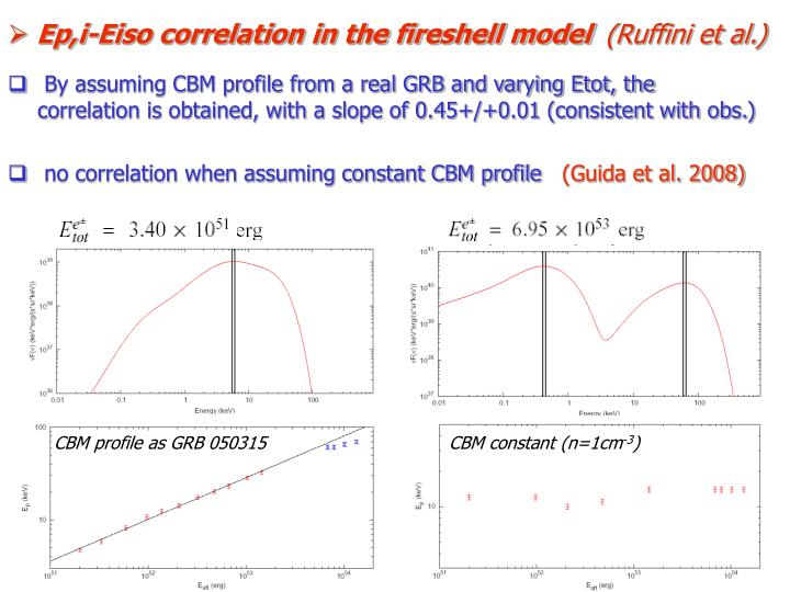 Ep,i-Eiso correlation in the fireshell model