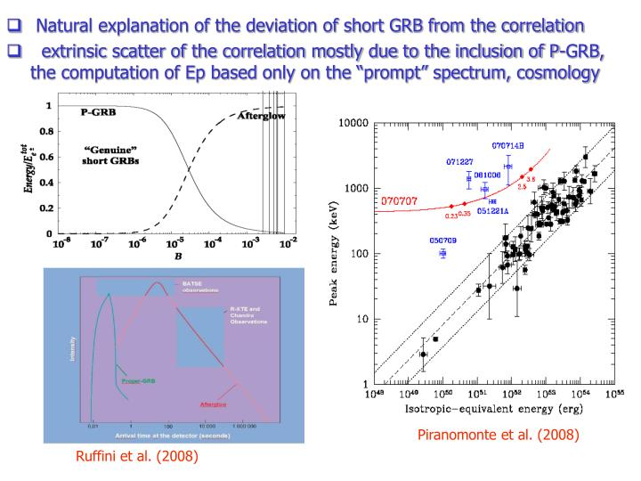 Natural explanation of the deviation of short GRB from the correlation