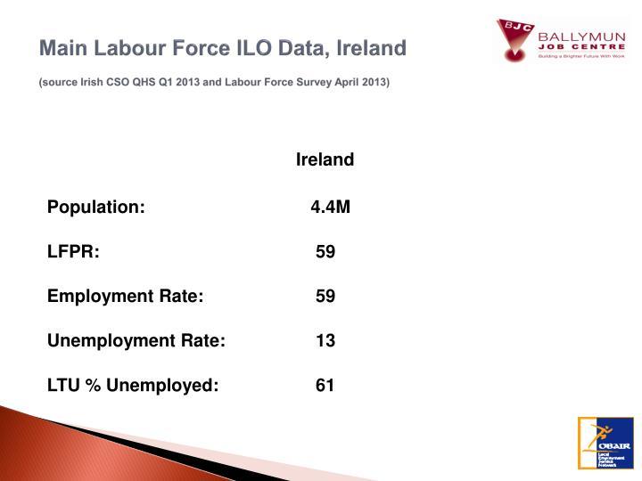 Main Labour Force ILO Data, Ireland