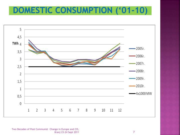 Domestic consumption ('01-10)