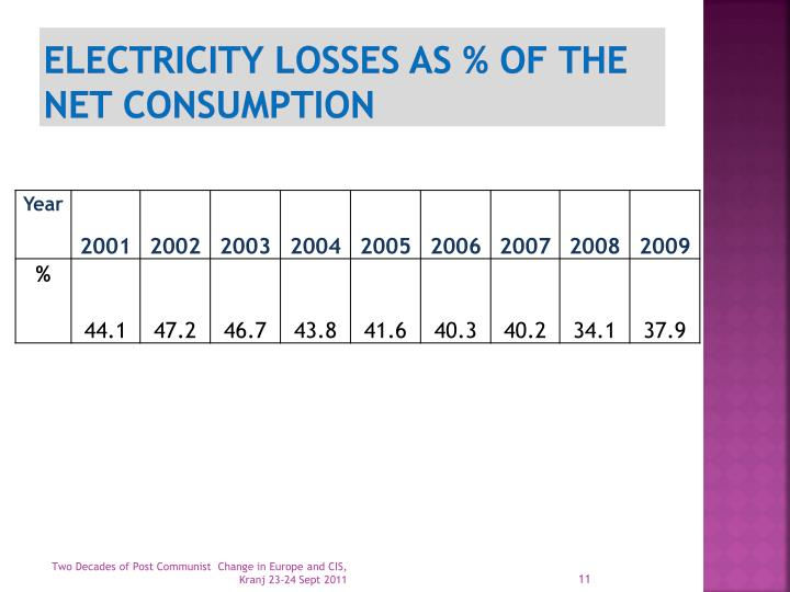 Electricity losses as % of the net consumption