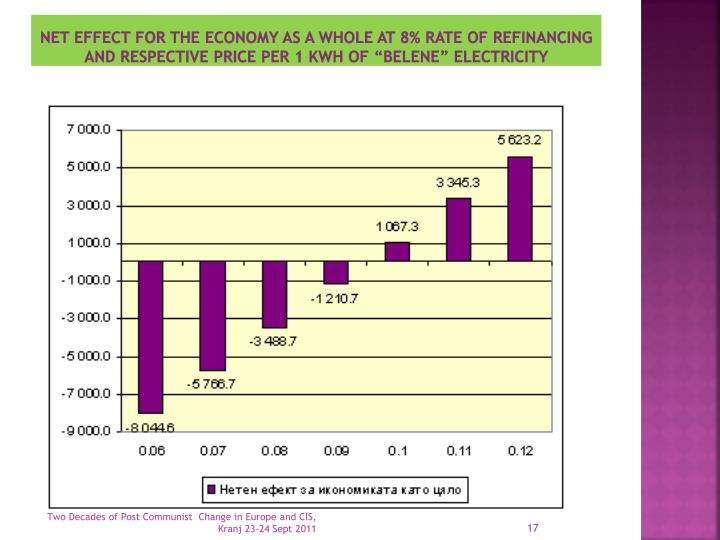 Net effect for the economy as a whole at 8% rate of refinancing and respective price per