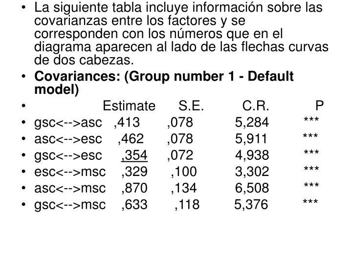 La siguiente tabla incluye información sobre las covarianzas entre los factores y se corresponden con los números que en el diagrama aparecen al lado de las flechas curvas de dos cabezas.