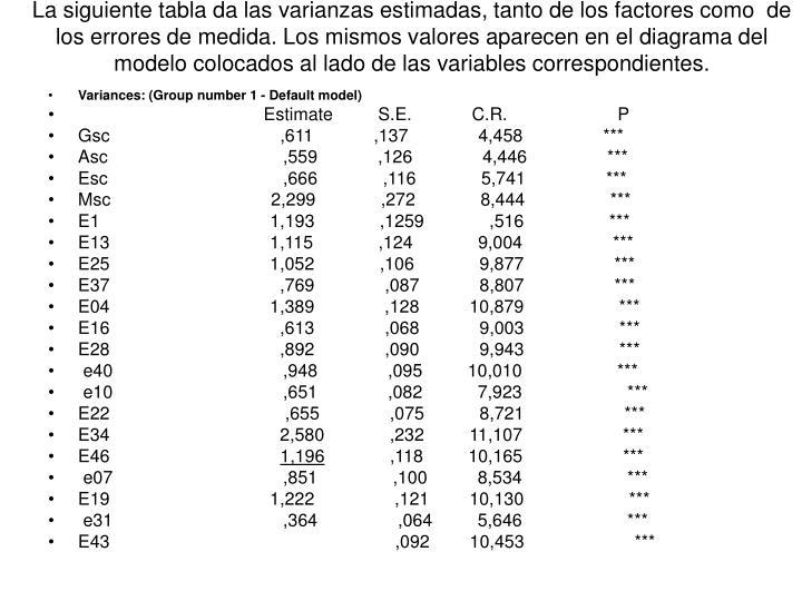La siguiente tabla da las varianzas estimadas, tanto de los factores como  de los errores de medida. Los mismos valores aparecen en el diagrama del modelo colocados al lado de las variables correspondientes.