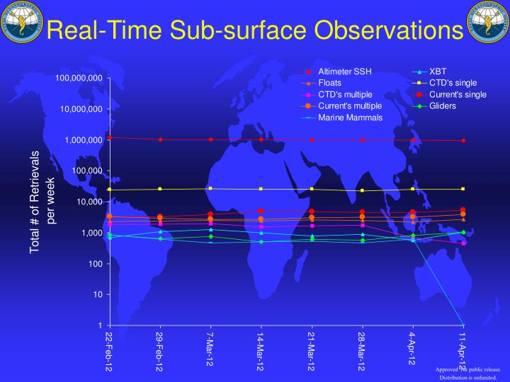 Real-Time Sub-surface Observations
