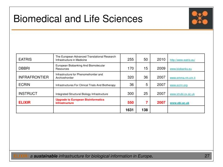 Biomedical and Life Sciences