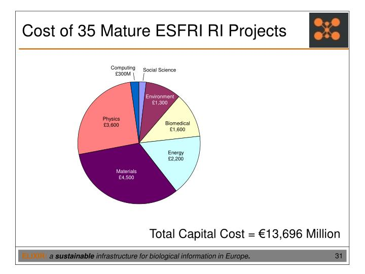 Cost of 35 Mature ESFRI RI Projects