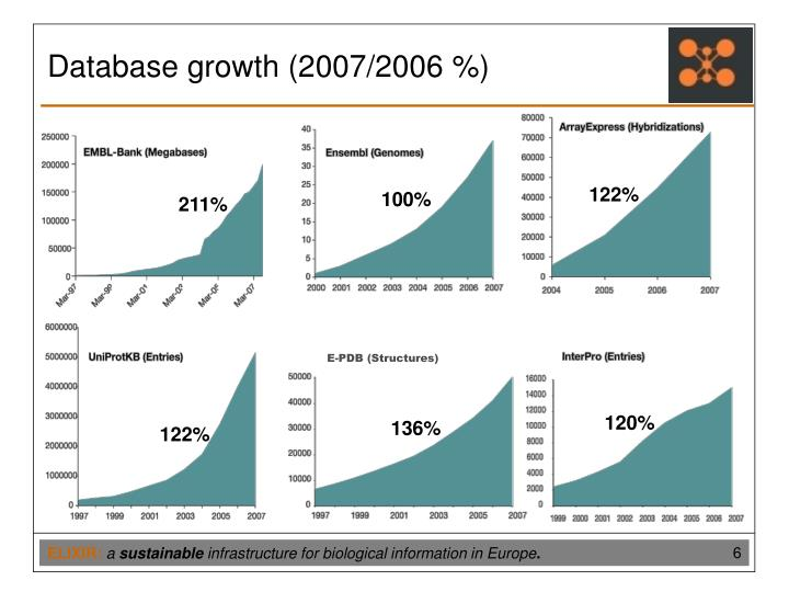 Database growth (2007/2006 %)