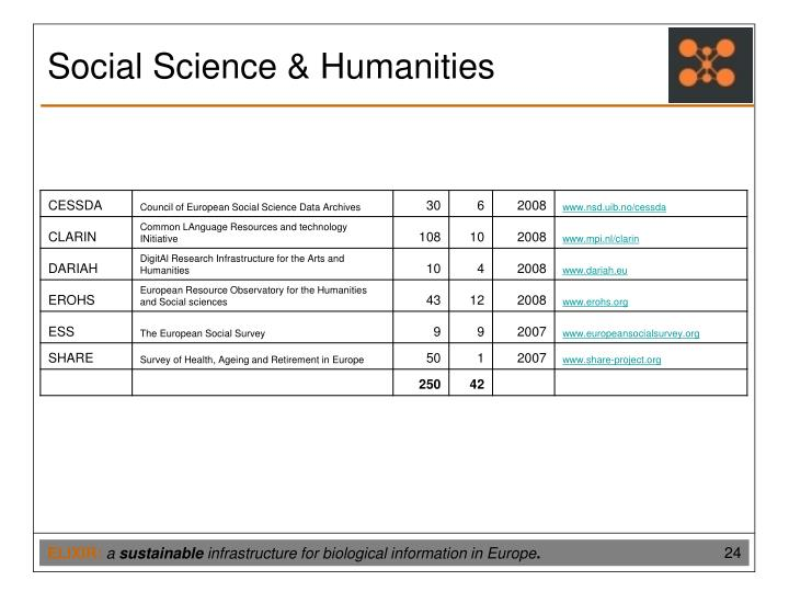 Social Science & Humanities