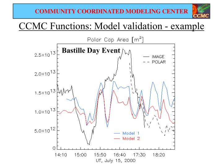 CCMC Functions: Model validation - example