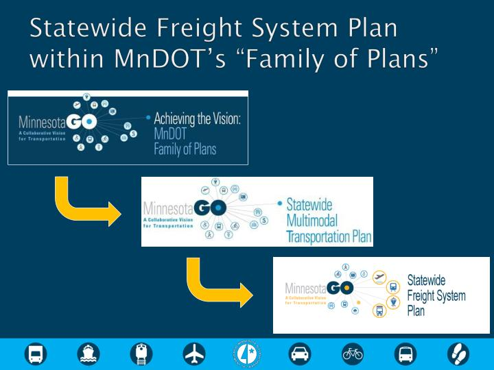 """Statewide Freight System Plan within MnDOT's """"Family of Plans"""""""
