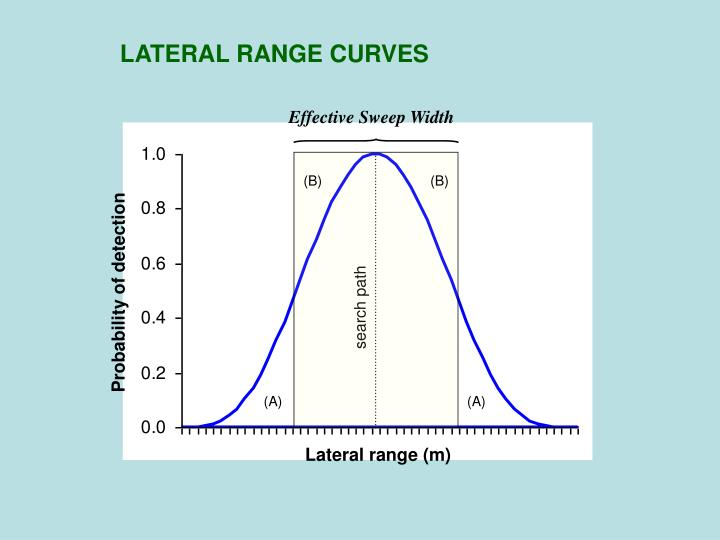 LATERAL RANGE CURVES