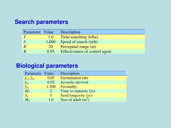 Search parameters