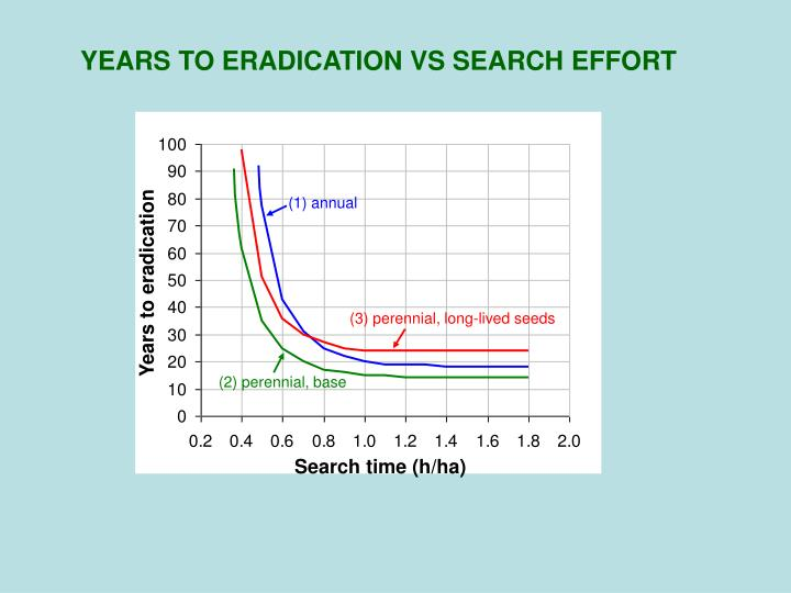 YEARS TO ERADICATION VS SEARCH EFFORT