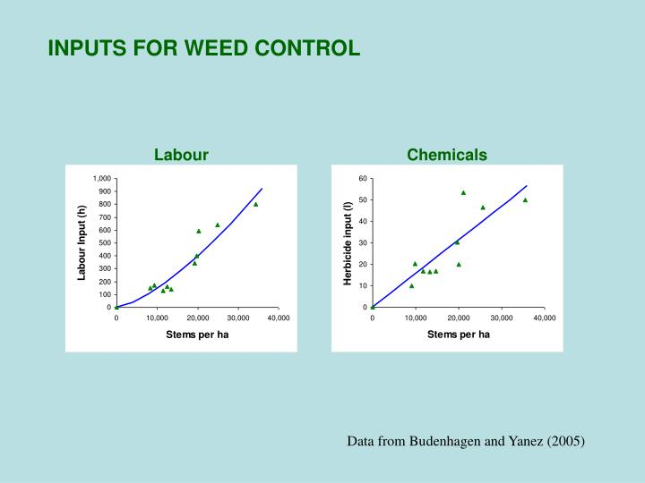 INPUTS FOR WEED CONTROL