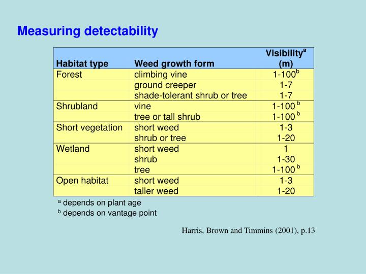 Measuring detectability