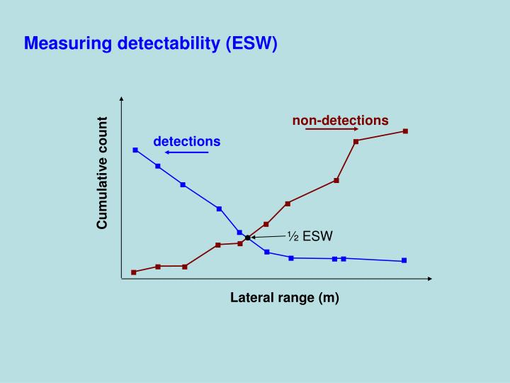 Measuring detectability (ESW)