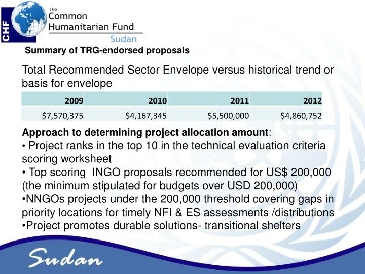 Summary of TRG-endorsed proposals