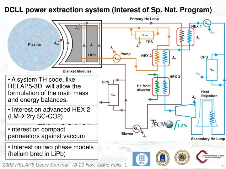 DCLL power extraction system (interest of Sp. Nat. Program)