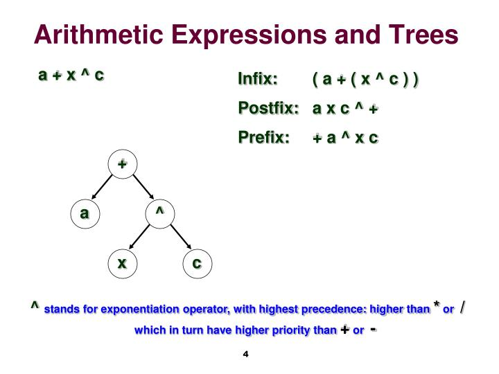 Arithmetic Expressions and Trees