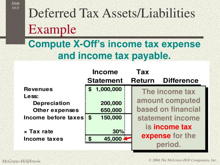 The income tax amount computed based on financial statement income is