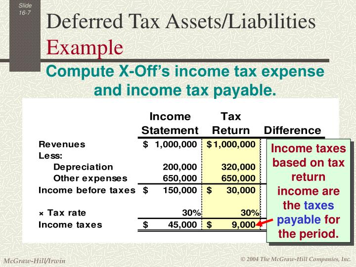 Income taxes based on tax return income are the