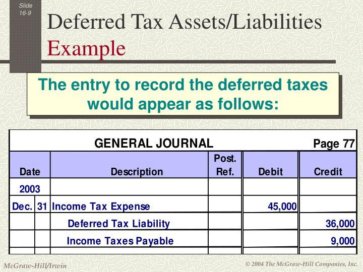 Deferred Tax Assets/Liabilities