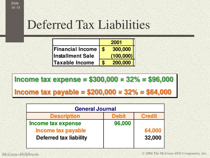 Deferred Tax Liabilities