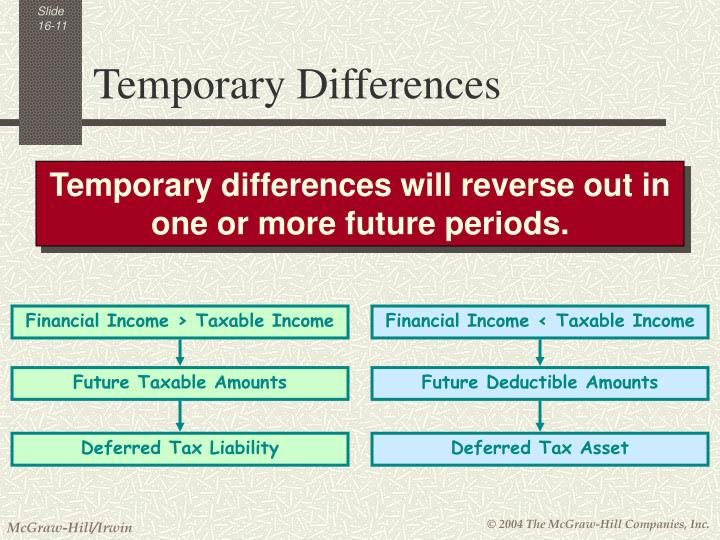 Financial Income > Taxable Income