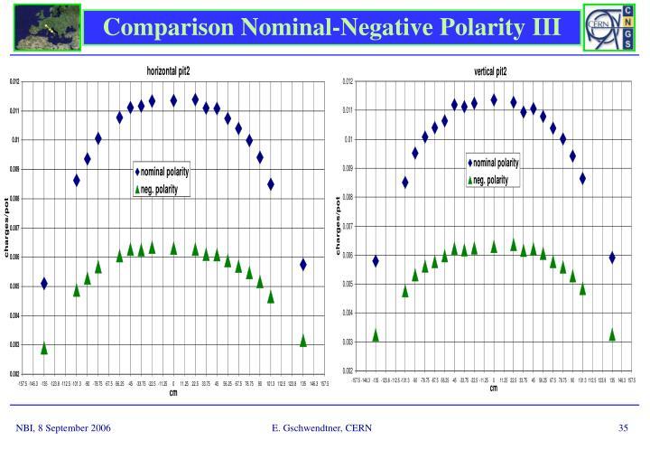 Comparison Nominal-Negative Polarity III