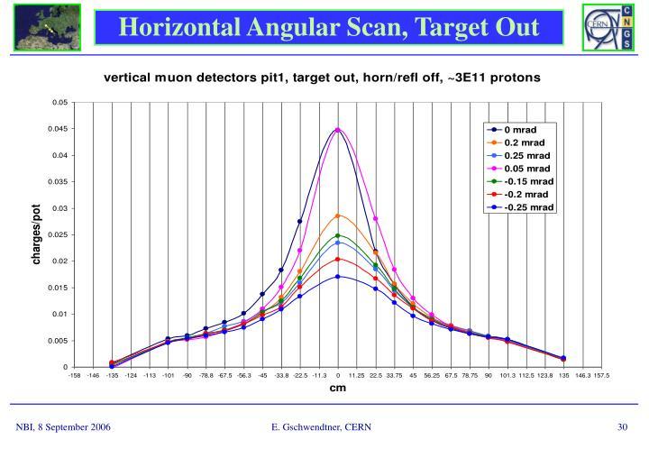 Horizontal Angular Scan, Target Out