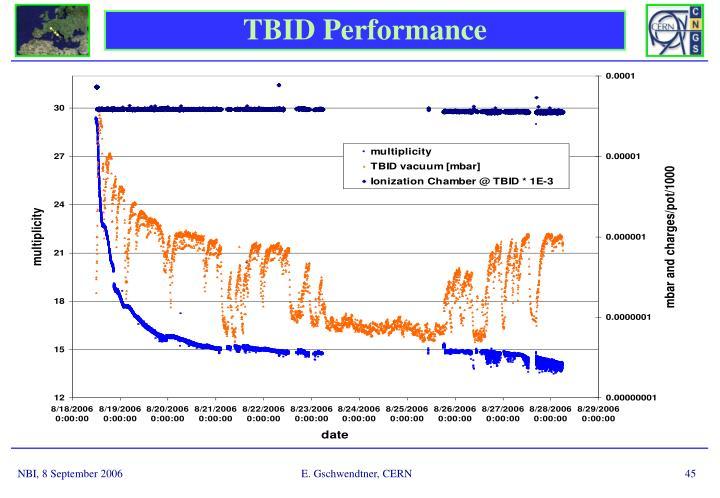 TBID Performance