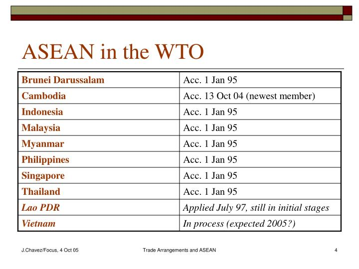 ASEAN in the WTO