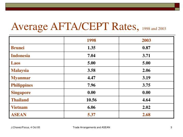 Average AFTA/CEPT Rates,