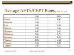 average afta cept rates 1998 and 2003