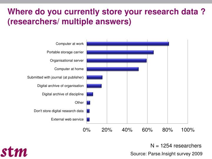 Where do you currently store your research data ? (researchers/ multiple answers)