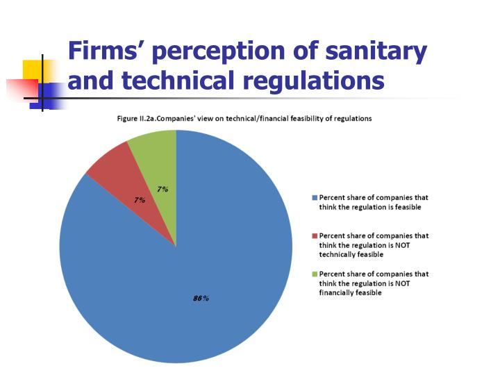 Firms' perception of sanitary and technical regulations