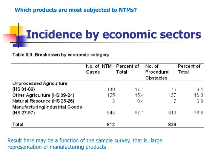 Incidence by economic sectors