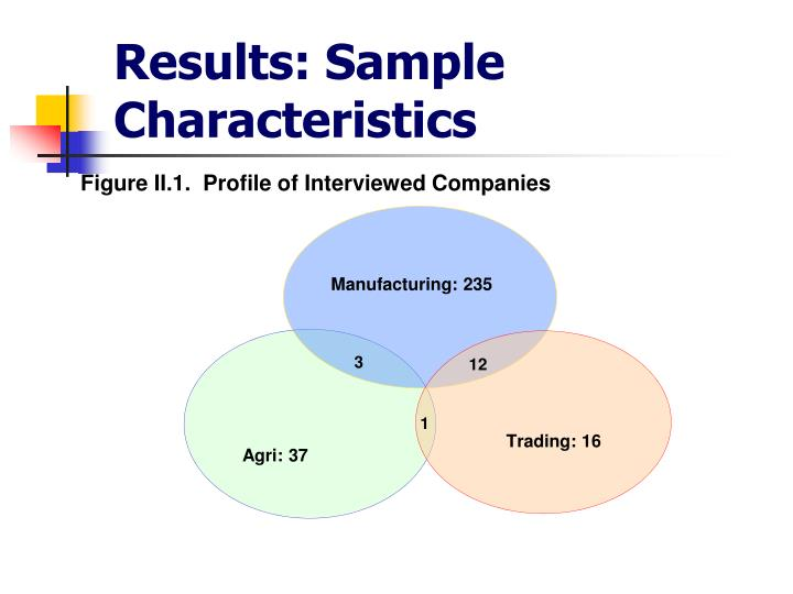Results: Sample Characteristics