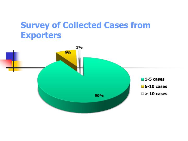 Survey of Collected Cases from Exporters