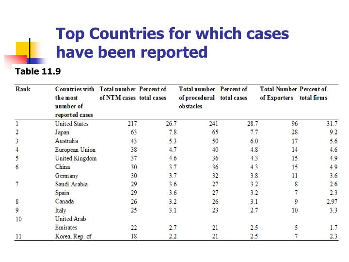 Top Countries for which cases have been reported