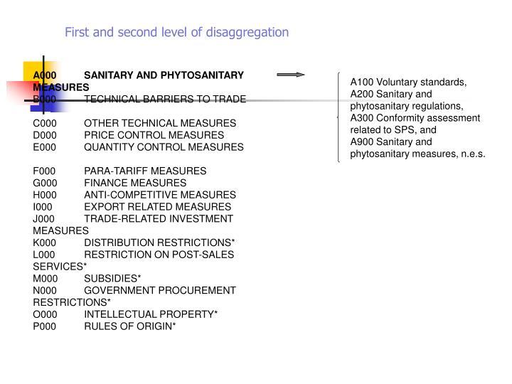 A000SANITARY AND PHYTOSANITARY MEASURES