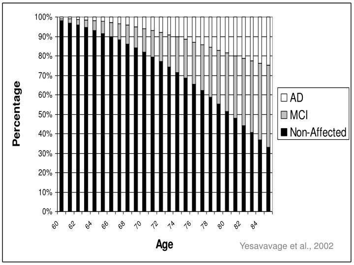 Yesavavage et al., 2002